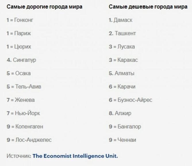 Алматы попал в рейтинг самых дешевых городов мира
